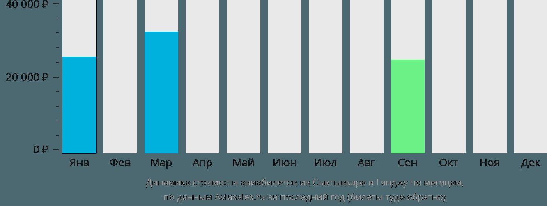 Динамика стоимости авиабилетов из Сыктывкара в Гянджу по месяцам