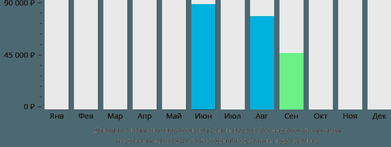 Динамика стоимости авиабилетов из Сыктывкара в Лос-Анджелес по месяцам