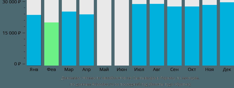 Динамика стоимости авиабилетов из Сыктывкара в Ларнаку по месяцам