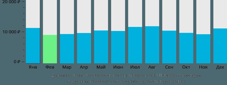 Динамика стоимости авиабилетов из Сыктывкара в Санкт-Петербург по месяцам