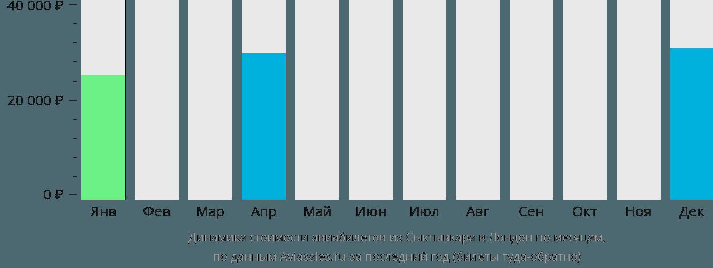 Динамика стоимости авиабилетов из Сыктывкара в Лондон по месяцам