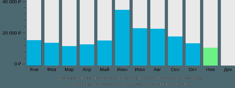 Динамика стоимости авиабилетов из Сыктывкара в Махачкалу по месяцам