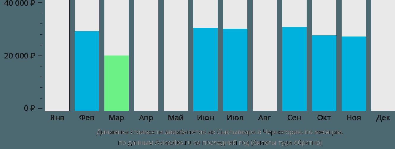 Динамика стоимости авиабилетов из Сыктывкара в Черногорию по месяцам