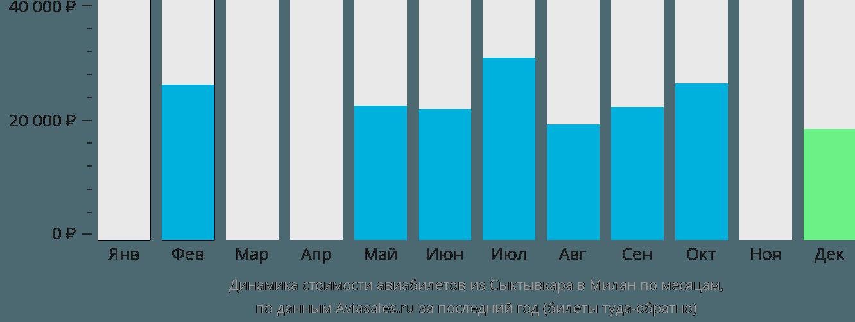 Динамика стоимости авиабилетов из Сыктывкара в Милан по месяцам
