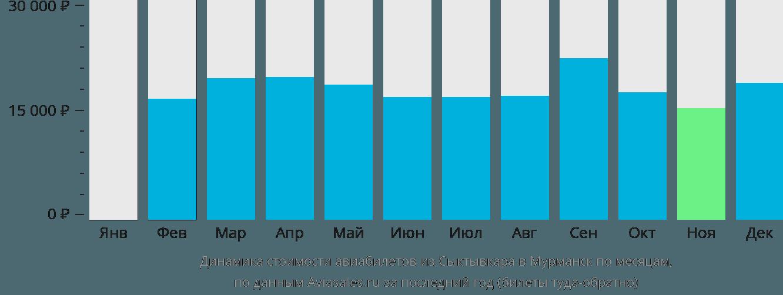 Динамика стоимости авиабилетов из Сыктывкара в Мурманск по месяцам