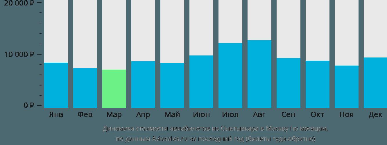 Динамика стоимости авиабилетов из Сыктывкара в Москву по месяцам