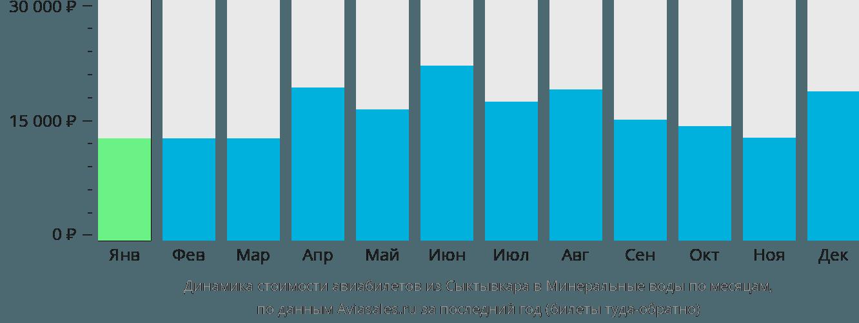Динамика стоимости авиабилетов из Сыктывкара в Минеральные воды по месяцам