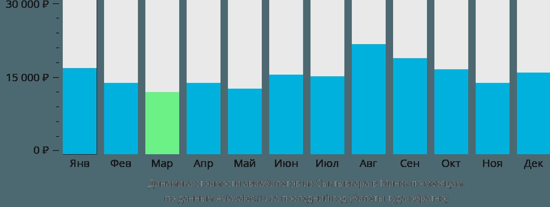 Динамика стоимости авиабилетов из Сыктывкара в Минск по месяцам