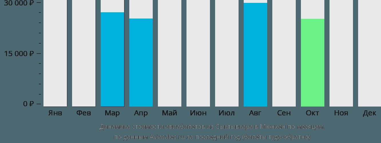 Динамика стоимости авиабилетов из Сыктывкара в Мюнхен по месяцам