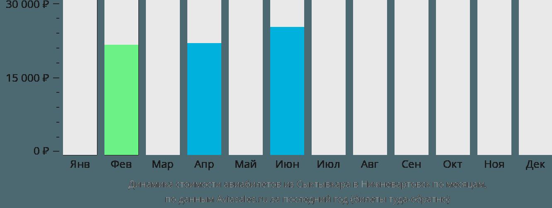 Динамика стоимости авиабилетов из Сыктывкара в Нижневартовск по месяцам