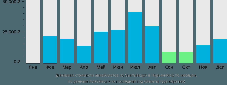 Динамика стоимости авиабилетов из Сыктывкара в Нарьян-Мар по месяцам
