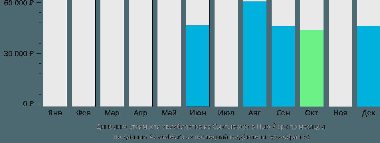 Динамика стоимости авиабилетов из Сыктывкара в Нью-Йорк по месяцам