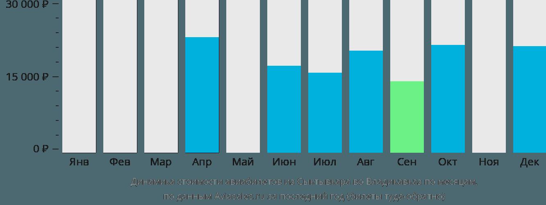 Динамика стоимости авиабилетов из Сыктывкара во Владикавказ по месяцам