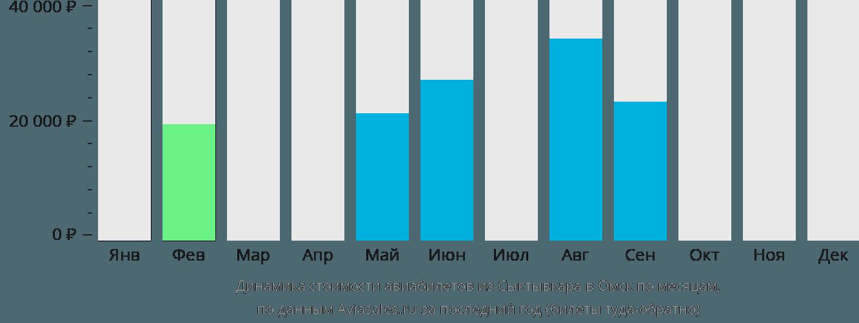 Динамика стоимости авиабилетов из Сыктывкара в Омск по месяцам