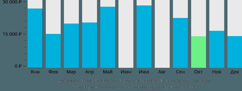 Динамика стоимости авиабилетов из Сыктывкара в Новосибирск по месяцам