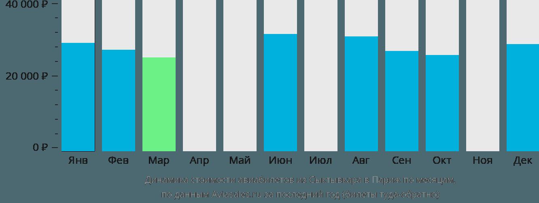 Динамика стоимости авиабилетов из Сыктывкара в Париж по месяцам