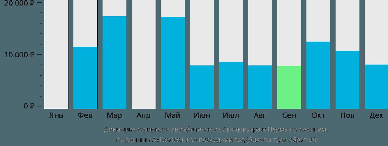 Динамика стоимости авиабилетов из Сыктывкара в Пермь по месяцам