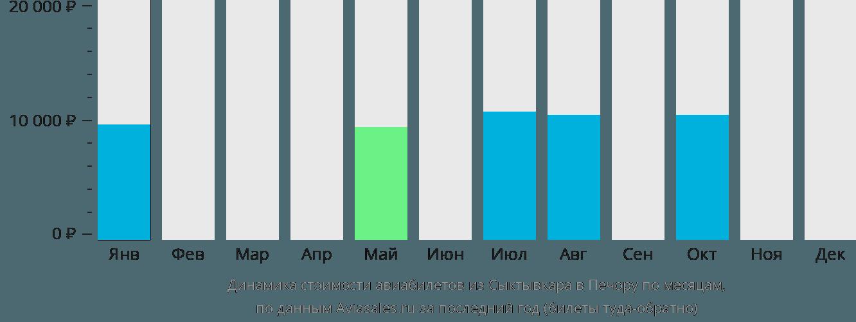 Динамика стоимости авиабилетов из Сыктывкара в Печору по месяцам