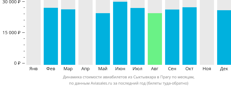 Динамика стоимости авиабилетов из Сыктывкара в Прагу по месяцам