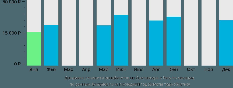 Динамика стоимости авиабилетов из Сыктывкара в Ригу по месяцам