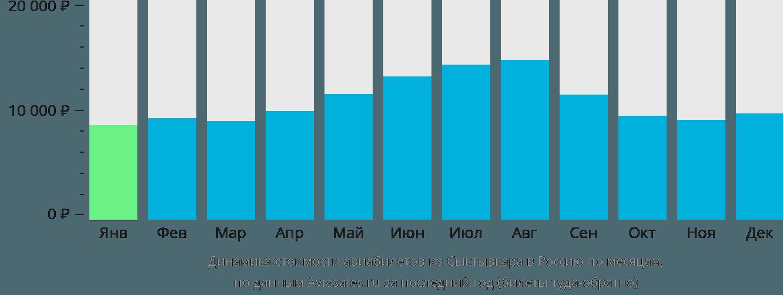 Динамика стоимости авиабилетов из Сыктывкара в Россию по месяцам