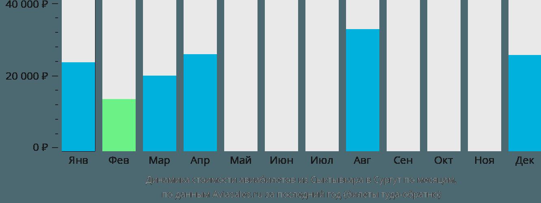 Динамика стоимости авиабилетов из Сыктывкара в Сургут по месяцам