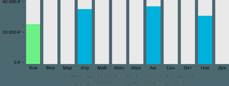 Динамика стоимости авиабилетов из Сыктывкара в Софию по месяцам