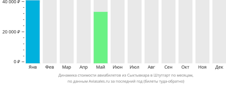 Динамика стоимости авиабилетов из Сыктывкара в Штутгарт по месяцам