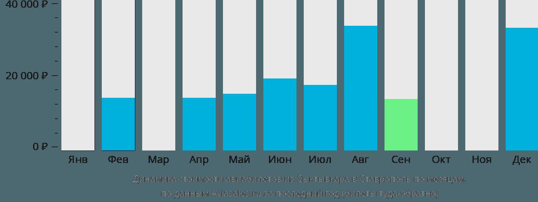 Динамика стоимости авиабилетов из Сыктывкара в Ставрополь по месяцам