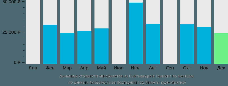 Динамика стоимости авиабилетов из Сыктывкара в Ташкент по месяцам