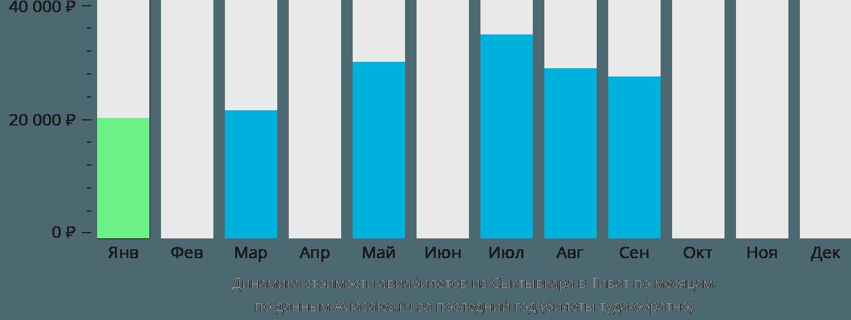 Динамика стоимости авиабилетов из Сыктывкара в Тиват по месяцам