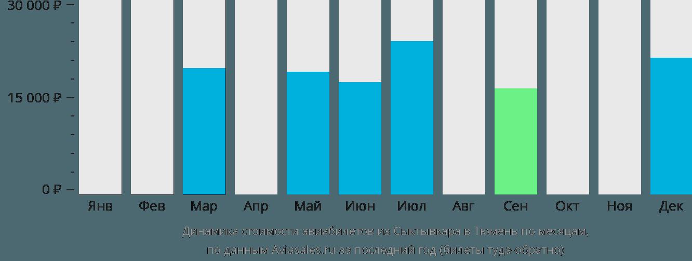 Динамика стоимости авиабилетов из Сыктывкара в Тюмень по месяцам
