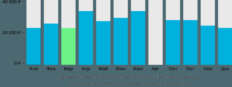 Динамика стоимости авиабилетов из Сыктывкара в Тель-Авив по месяцам
