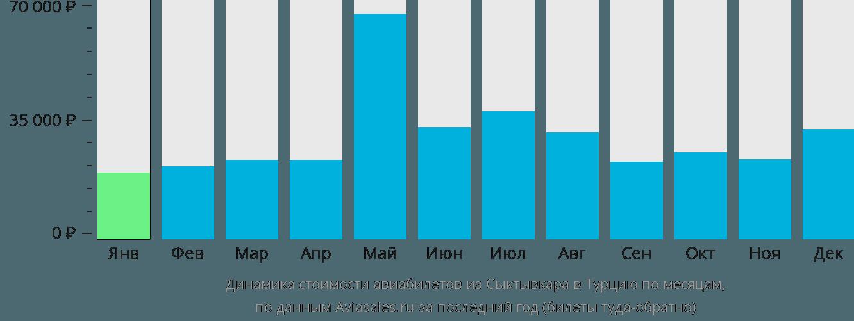 Динамика стоимости авиабилетов из Сыктывкара в Турцию по месяцам