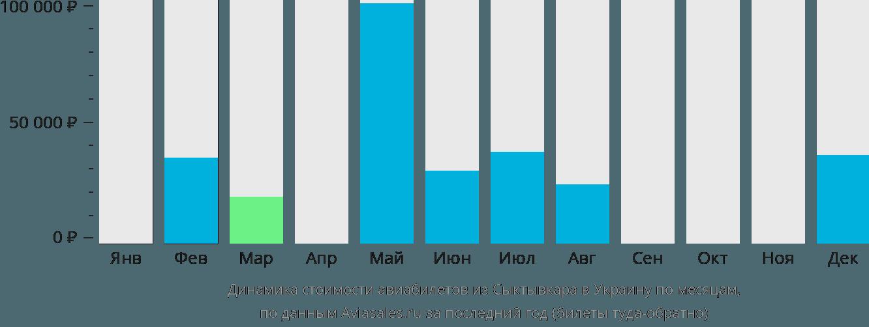 Динамика стоимости авиабилетов из Сыктывкара в Украину по месяцам