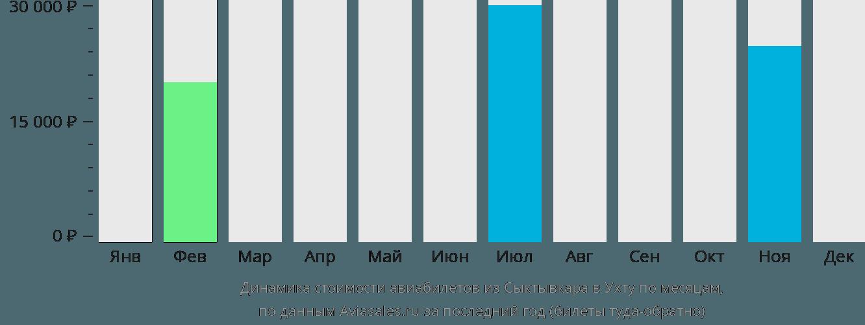 Динамика стоимости авиабилетов из Сыктывкара в Ухту по месяцам
