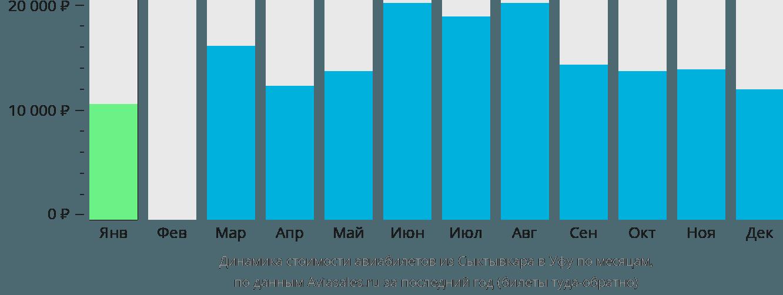 Динамика стоимости авиабилетов из Сыктывкара в Уфу по месяцам