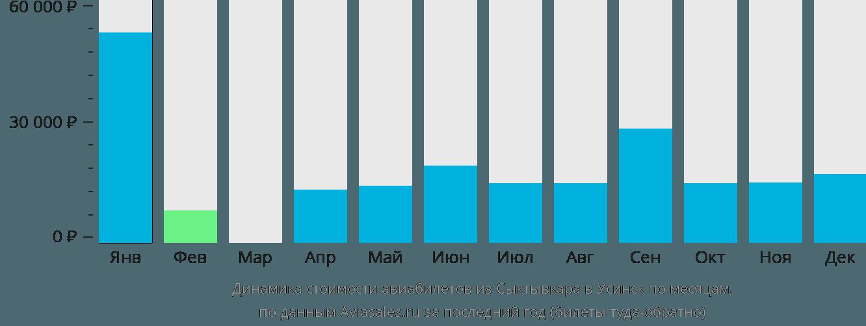 Динамика стоимости авиабилетов из Сыктывкара в Усинск по месяцам
