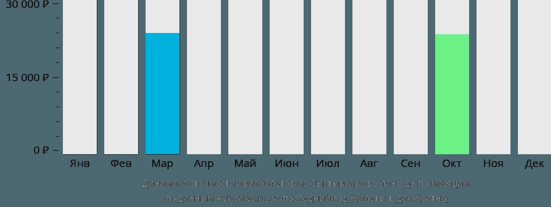 Динамика стоимости авиабилетов из Сыктывкара в Улан-Удэ по месяцам