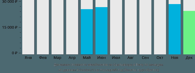 Динамика стоимости авиабилетов из Сыктывкара в Вену по месяцам