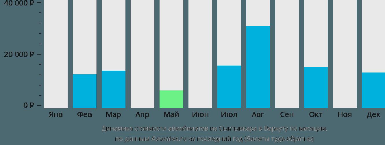 Динамика стоимости авиабилетов из Сыктывкара в Воркуту по месяцам