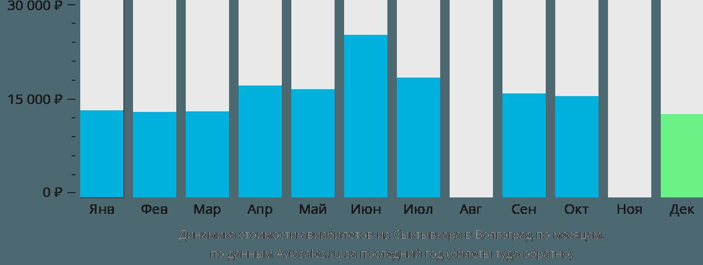 Динамика стоимости авиабилетов из Сыктывкара в Волгоград по месяцам