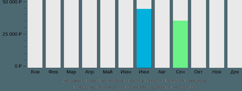 Динамика стоимости авиабилетов из Сыктывкара в Варшаву по месяцам