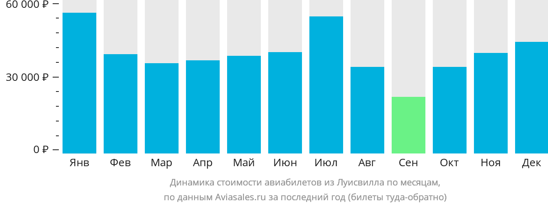Динамика стоимости авиабилетов из Луисвила по месяцам