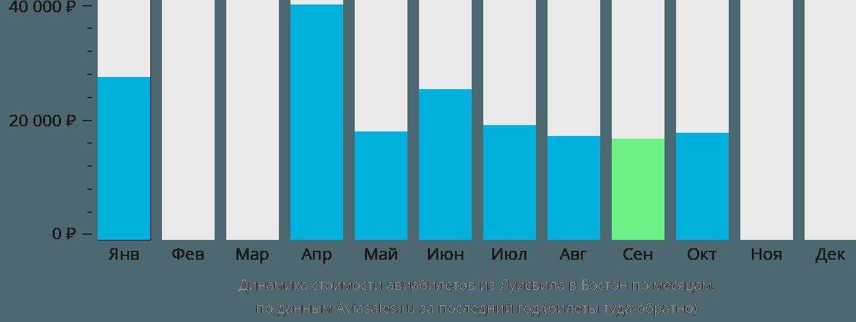 Динамика стоимости авиабилетов из Луисвила в Бостон по месяцам