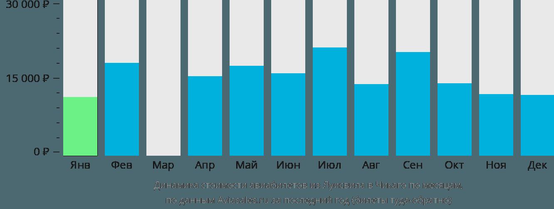 Динамика стоимости авиабилетов из Луисвила в Чикаго по месяцам