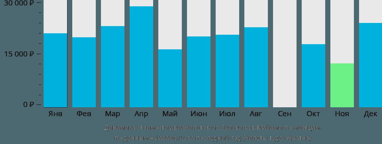 Динамика стоимости авиабилетов из Луисвила в Майами по месяцам