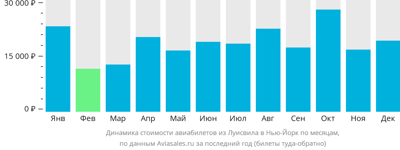 Динамика стоимости авиабилетов из Луисвила в Нью-Йорк по месяцам