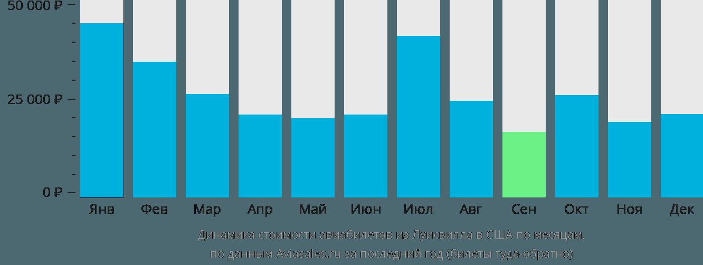 Динамика стоимости авиабилетов из Луисвила в США по месяцам