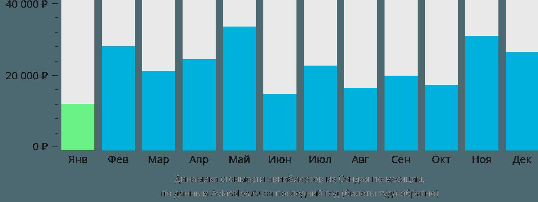 Динамика стоимости авиабилетов из Сендая по месяцам